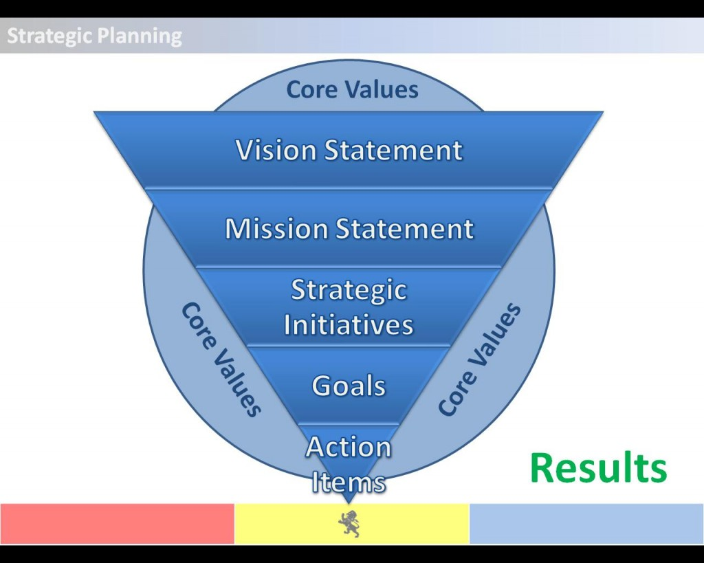 will gm's strategic plan lead to Tactical planning is intermediate-range (one to three years) planning that is designed to develop relatively concrete and specific means to implement the strategic plan middle-level managers often engage in tactical planning.